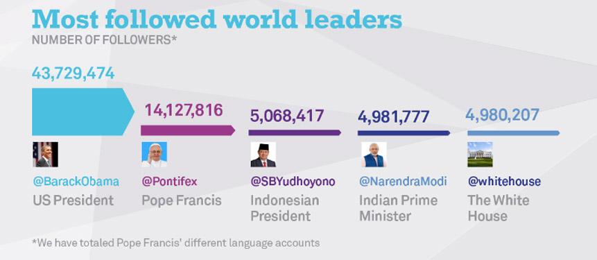 most_followed_leaders